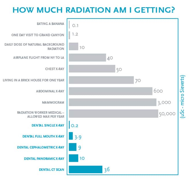 dental radiation amounts
